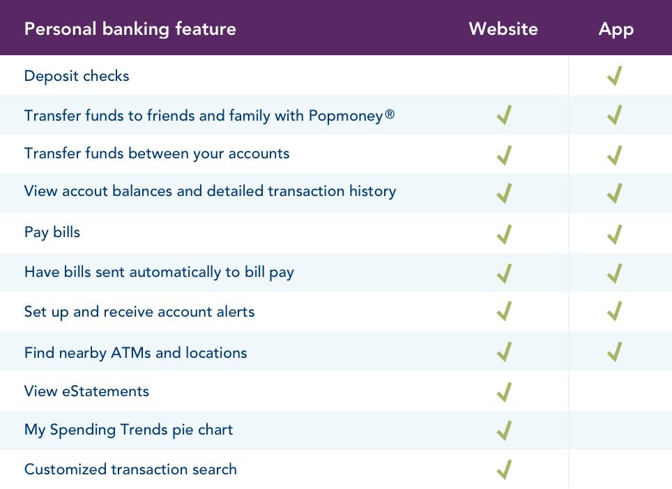 Online Banking Comparison Table